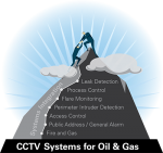 Oil & Gas Reaching for Higher Ground with Integrated Security and Surveillance